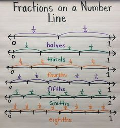 Fractions on a Number Line anchor chart