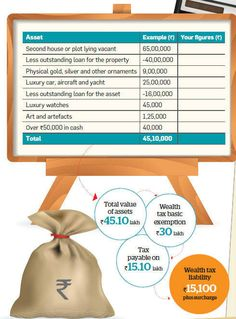 How to calculate your #wealth #tax