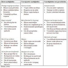 cooperatief leren: Wat is de rol van de leerkracht binnen het coöperatief leren in de klas en hoe sluit het klassenmanagement hierop aan?