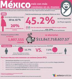 México, país con más cesáreas en el mundo