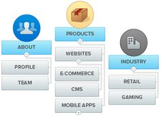 Sitemap Design, Web Design, Site Map, Ecommerce, Mobile App, Content, Learning, Create, Simple