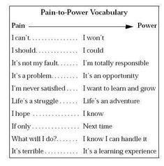 Pain to Power Vocabulary. This list of Pain to Power Vocabulary is extremely empowering. It comes from Susan Jeffer's book, Feel the Fear and Do it Anyway. Pain                                                  Power I can't————————————I won't I should———————————-I could It's not my fault————————–I'm totally responsible It's a problem—————————-It's an opportunity I'm never satisfied———————–I want to learn and grow Life's a struggle————————–Life's an Adventure