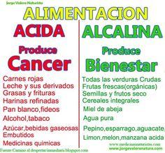 ... DIFERENCIAS ENTRE ALIMENTACIÓN ÁCIDA Y ALCALINA. http://dietaalcalina.info/2015/02/alimentacion-alcalina-alimentacion-acida-la-acidosis-causa-cancer.html http://optimalimentacion.blogspot.com.es/2014_06_01_archive.html http://marcychacon.com/un-secreto-muy-bien-escondido/ http://saludablemente-bella.blogspot.com.es/2014/06/como-conseguir-un-cuerpo-alcalino.html http://vivecuerpoymente.blogspot.com.es/ http://ianuacaeli.blogspot.com.es/2012_10_01_archive.html