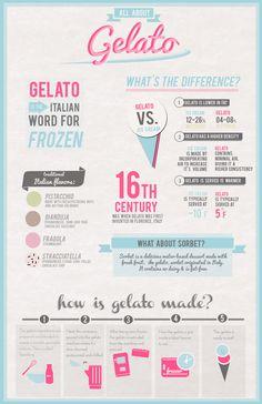 Gelato Design by Lydia Ekeroth, via Behance