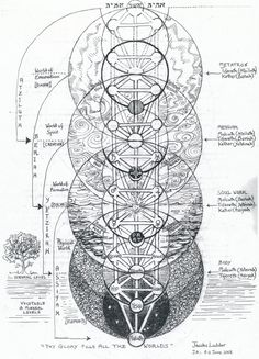 creation is but a swing of the cosmic pendulum - Google Search