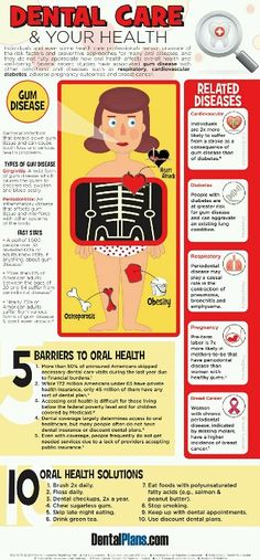 Dental Care & Your Health I love how this graphic breaks down not only the problems that may arise from poor oral hygiene, but also the solutions to help everyone acheive optimal oral health!