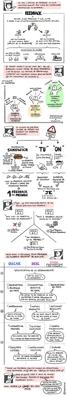 Een France, 7 out of 10 people suffer from a lack of recognition at the tr . - - Een France, 7 out of 10 people suffer from a lack of recognition at work! To remedy this, there is a tool: feedback! Change Management, Project Management, Talent Management, Formation Management, Organization Bullet Journal, Resume Skills, Sketch Notes, Business Analyst, Free Infographic