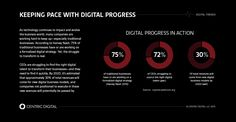 Four steps to achieve #digitaltransformation and change your business from an analog dinosaur to a digital leader.