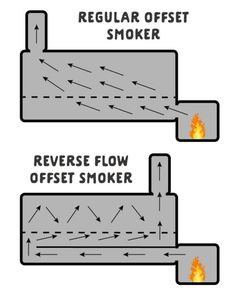 Reverse Flow Smokers: What Are They and How Do They Work? Custom Bbq Smokers, Custom Bbq Pits, Wood Smokers, Diy Smoker, Bbq Pit Smoker, Barbecue Four A Pizza, Small Smoker, Diy Grill, Grill Rack