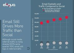 Email & Social
