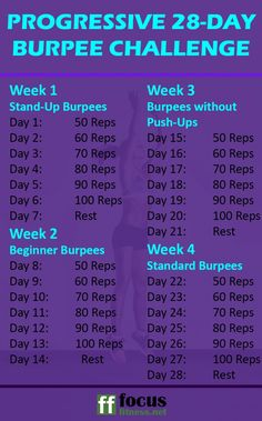If you want to get in great shape in less than a month without the gym, take on this progressive burpee challenge for beginners. Burpee Challenge, 30 Day Challenge, Workout Challenge, 6 Pack Abs Workout, Best Cardio Workout, Workout Plans, Burpees Workout, Workout Ideas, Butt Workout