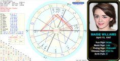 Maisie Williams' birth chart.  http://www.astrologynewsworld.com/index.php/galleries/celeb-gallery/item/maisie-williams #astrology #birthday #birthchart #natalchart #aries #maisiewilliams