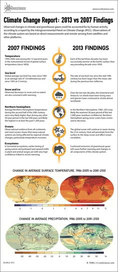 Infographic: How the 2013 global warming report compares to 2007's.