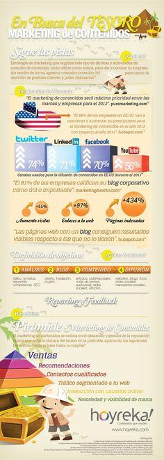 Marketing de Contenidos, infografía