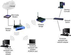 Wireless Bridge Network