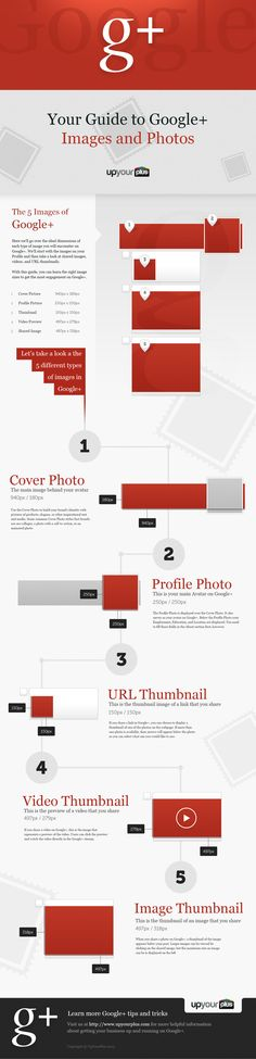 Google+ image dimensions and its 5 types