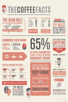 I really liked this infographic.maybe because I love coffee. But regardless, Coffee facts are always interesting. I like the color scheme they used for this, most the infographic I saw were very bright but I like the vintage feel in this. Graphisches Design, Graphic Design, Design Trends, Design Color, Clean Design, Inspiration Artistique, Coffee Infographic, Infographic Posters, Creative Infographic