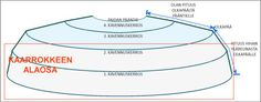 Kaarrokepaidan kaarroke - mitoitus ja suunnitelu - Punomo - käsityö verkossaPunomo - käsityö verkossa Chart, Shapes, Knitting, Tricot, Breien, Stricken, Weaving, Knits, Crocheting