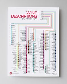 Buy a beautiful poster of the 'Guide to 120 Wine Descriptors' infographic by Wine Folly. Check out over 120 different wine descriptions and what they say about a wine.