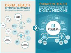 Digital health products hold great promise to transform healthcare but need to return to the roots of evidence-best medicine to … Psychological Well Being, Information And Communications Technology, Use Of Technology, Health And Wellbeing, Health Coach, Fitness Tracker, Marketing, Health Problems, Text Messages
