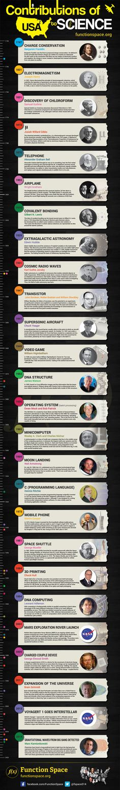 26 Glorious Things America Gave the World – Science Infographic | e-Learning Infographics