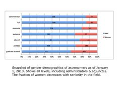 Women In Astronomy: Cross Post: Women in Astronomy & Computer Science: There's Still Work To Do #WiSTEMspotlight