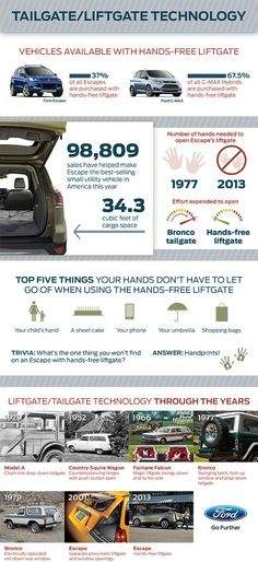 #Ford #Liftgate #History #Infographic