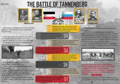 Infografic about the battle of Tannenberg in World War It was the most spectacular German victory in Battle Of Tannenberg, World War One, World History, German, Day, Infographic, Military, Illustration, World War I