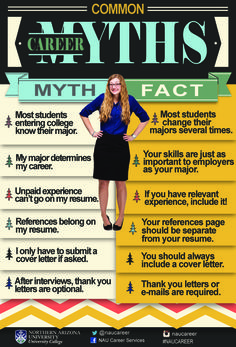 Did you know that references DO NOT belong on your resume? Discover which common career facts are facts and which are myths Career Advice, Career Tips Career Counseling, Education College, School Counselor, Elementary Counseling, Physical Education, Elementary Schools, College List, Online College, College Information