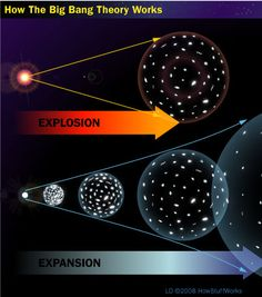 pcture of science | While many people believe that the big bang theory refers to an ...