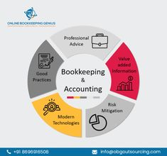 Online Bookkeeping, Bookkeeping And Accounting, Bookkeeping Services, Accounting Services, Growing Business, Business Management, Advice, Technology, Usa