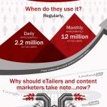 Pinterest Deconstructed The Who, What, Where & When of Pinterest Infographic