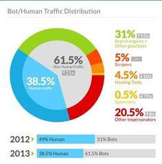 Mehr Bots als Menschen: Der Webseiten-Traffic laut dem Unternehmen Incapsula.