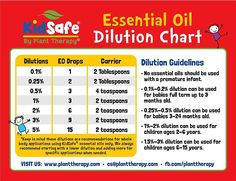 13 Best Essential Oil Dilution Chart images in 2017