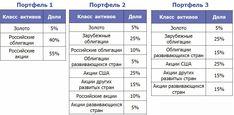 Примеры портфелей #инфографика #инвестиции