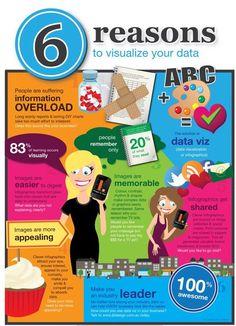 6 Reasons to Visualize your Data  #makeyourownlane #GrowthHacking #startup #Mpgvip #defstar5 #AI #marketing #DigitalMarketing #Cybersecurity #SEO #MarketingAutomation #infographic #SMM #Twitter #Facebook #Instagram #tumbler #Scopeprice