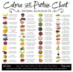 Calorie/Protein/Servings chart