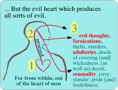 God looks At The Heart And Motives What Are Sins, Matthew 15, The Heart Of Man, Deceit, Jesus Quotes, Envy, God, Thoughts, Sayings