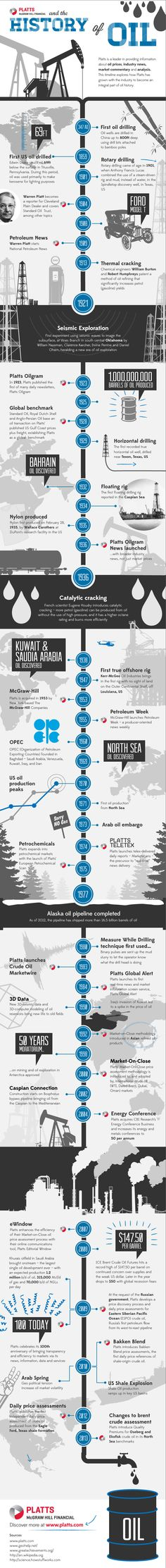 Platts and the history of oil Infographic. http://blogs.platts.com/wp-content/uploads/2013/10/Platts-History-of-Oil-infographic_no_btns_v4.jpg