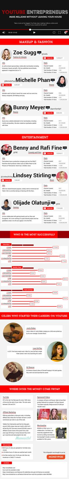 Over the past few years social media stars have made a fortune online, using YouTube to create their own brand. Take a look at how they've made their careers and the money that they're making.#Youtube Entrepreuners? by Moneypod. Related Posts No related posts.