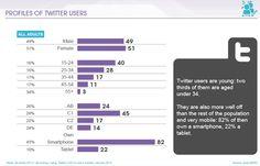 Los usuarios de Twitter son los más móviles de todos los usuarios de redes sociales