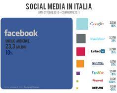 Lo stato dei social media in Italia, dati ottobre 2012 e confronto 2011    Vincos.it    #socialmedia