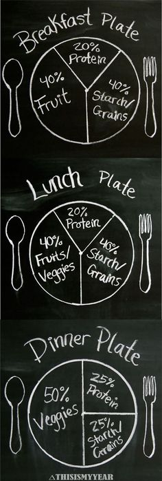 Plant Based Diet Plate Portions. A great guideline to use when fixing your plate. #thisismyyear #plantbased #FF #vitamins #vitaminC