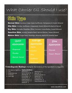 Carrier Oils for Essential Oils Essential Oil Diffuser, Essential Oil Blends, Essential Oils, Oily Skin, Sensitive Skin, Apricot Kernels, Diffuser Recipes, Normal Skin, Carrier Oils