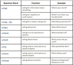 Wh questions (Question Words) - learn English,grammar