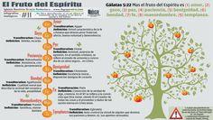 Teología visual e infográfica - Iglesia Cristiana Gracia Redentora Iglesia Cristiana Gracia Redentora