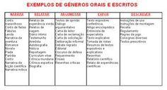 tabela de generos literários - Pesquisa Google