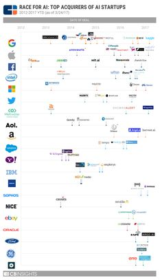 Source: The Race For AI: Google, Twitter, Intel, Apple In A Rush To Grab Artificial Intelligence Startups