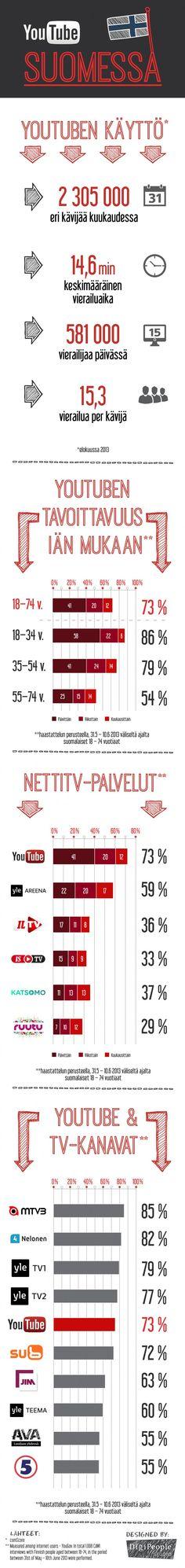 YouTube tavoittaa kaiken ikäisiä, nettivideopalveluista eniten Suomessa