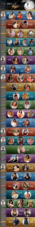 Interesante, exquisita y de una muy buena estética infografía de las chicas Bond en el tiempo...